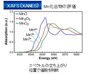 各種分光法による金属元素の価数...