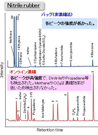 事例(6) ガス中低沸点有機成分の...