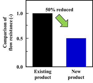 Fig. 1 Performance of the permeate side channel material used in this technology