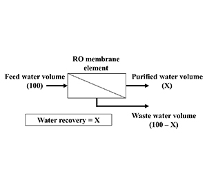 Fig. 2 Water recovery of RO membrane element