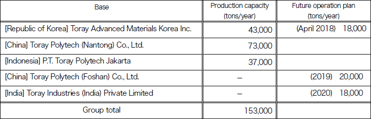 PP spun bond production capacity at the Toray Group (as of February 2018)